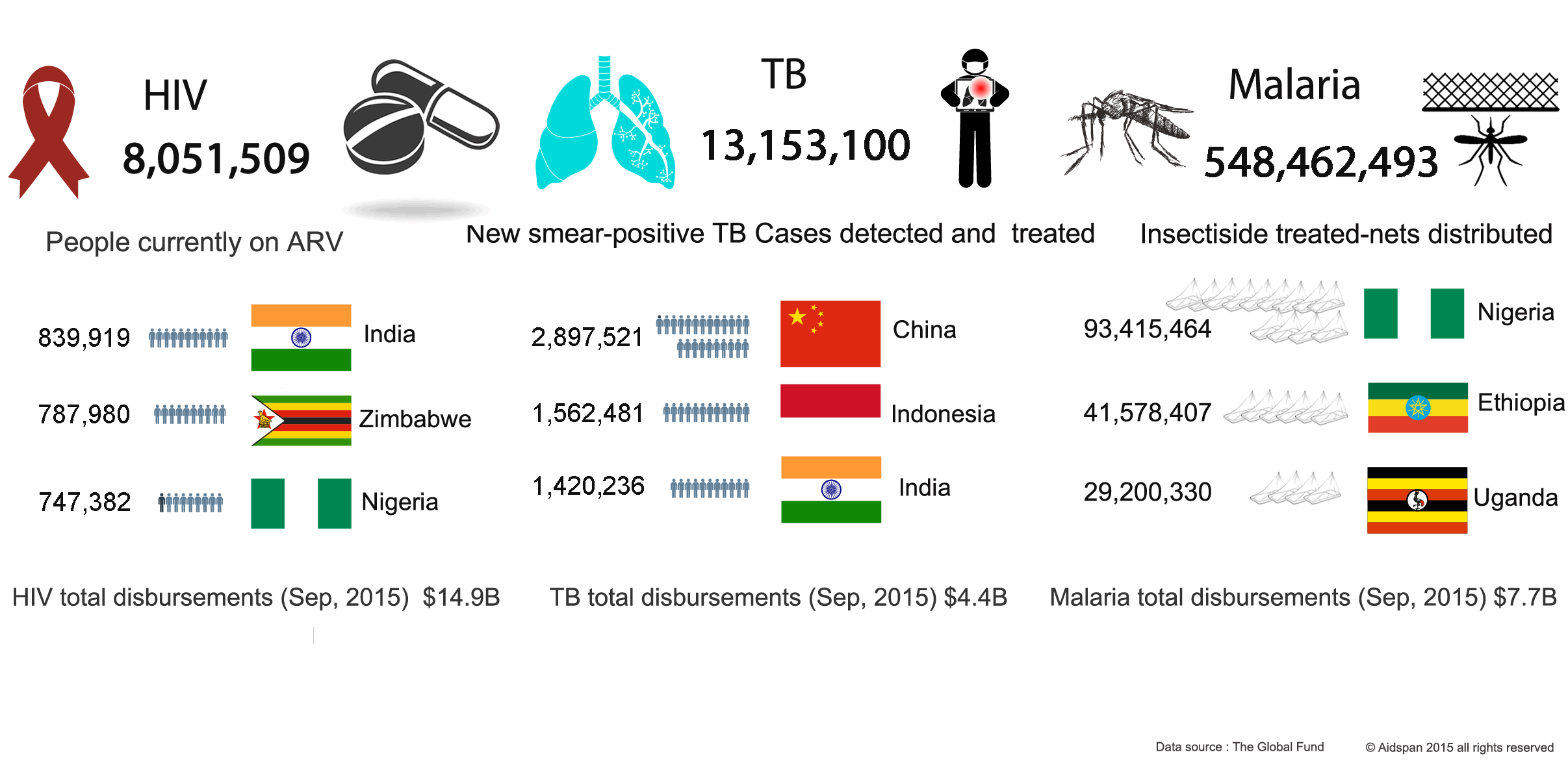 Global_fund_achievements_in_fighting_malaria_tb_hiv.png