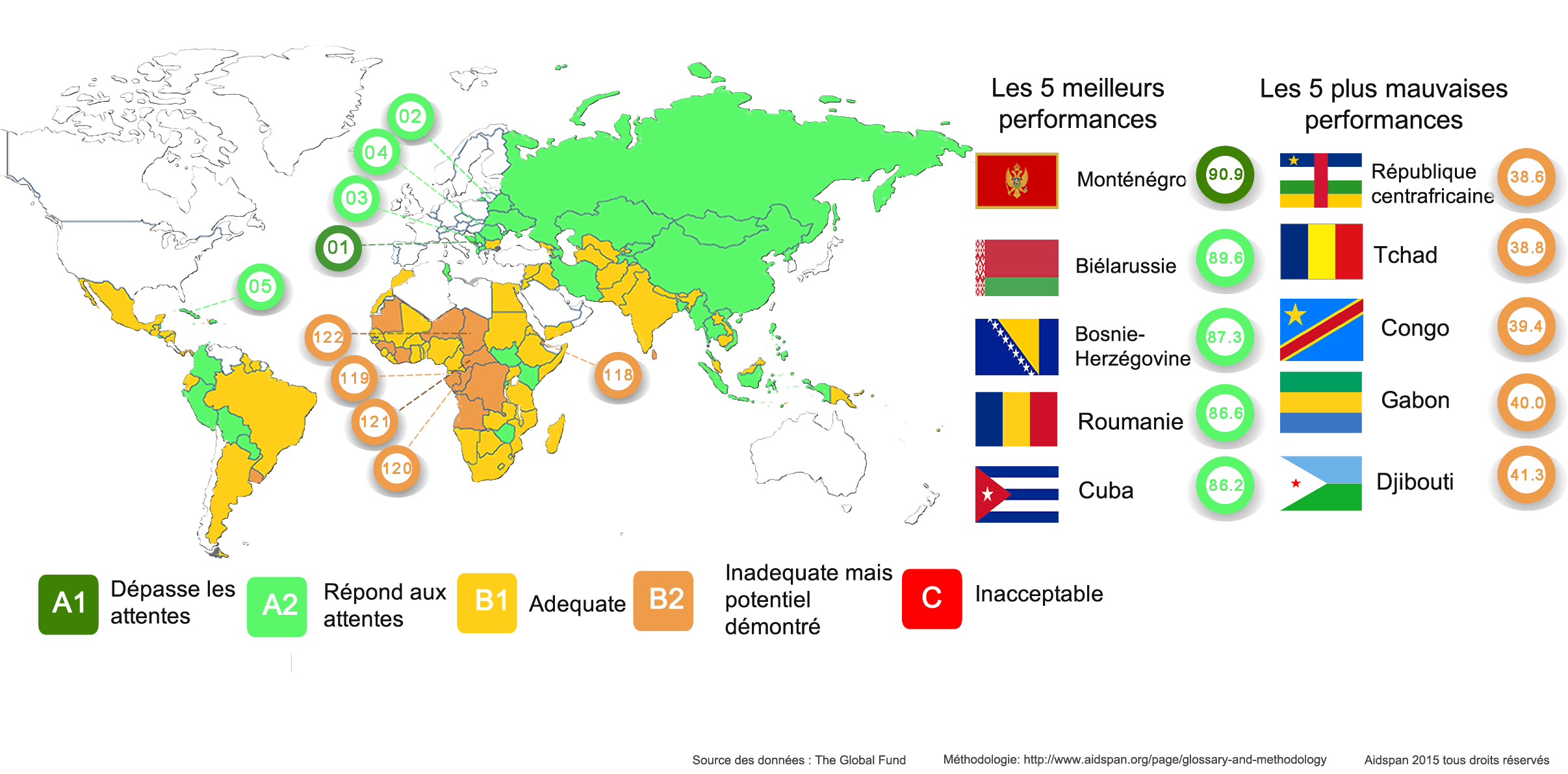 Global_fund_country_performance_sp_fr.png