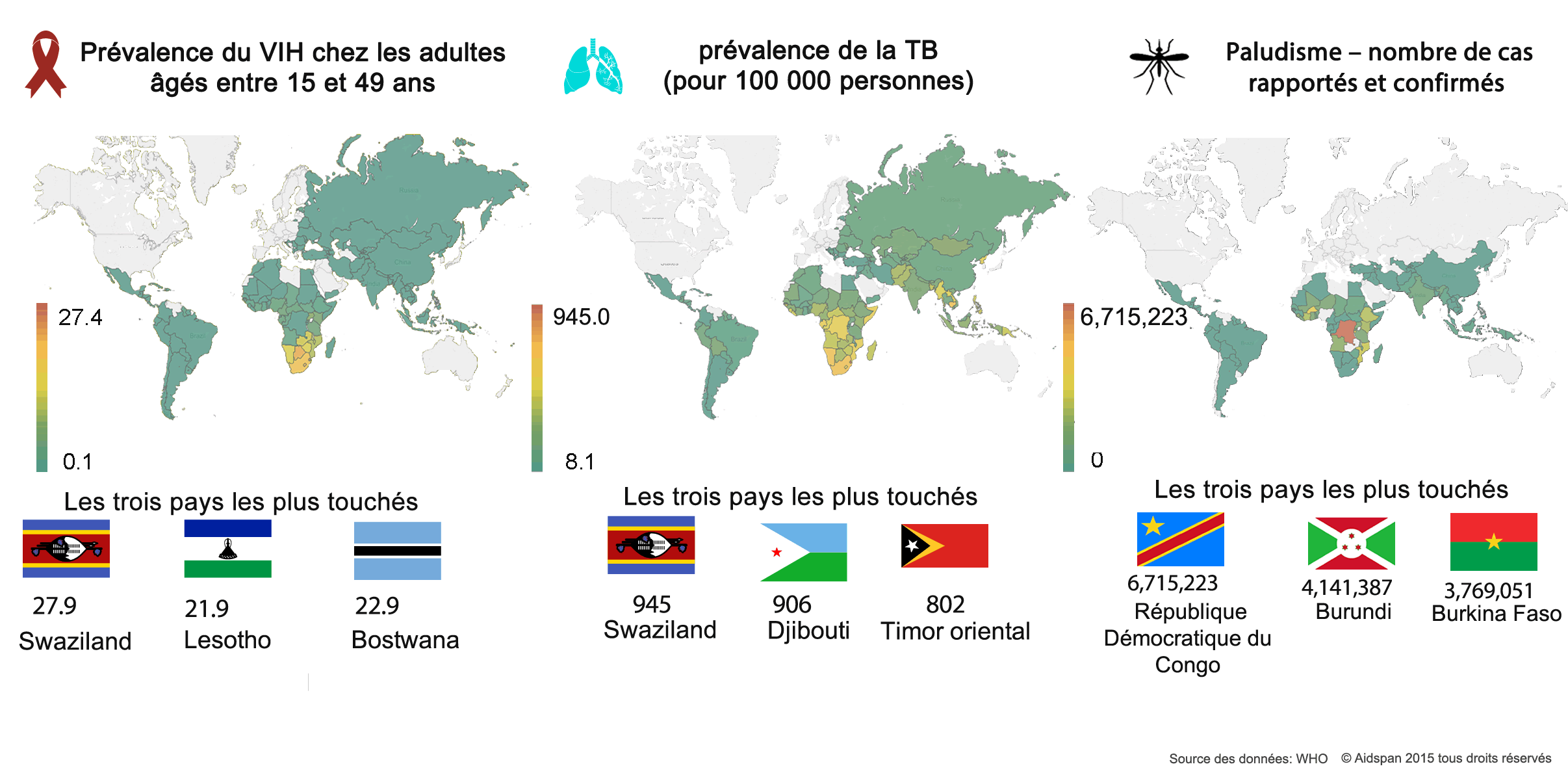 Malaria_TB_and_HIV_Prevalence_sp_fr.png