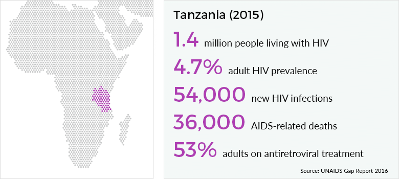 http://www.avert.org/sites/default/files/Tanzania-2015.png